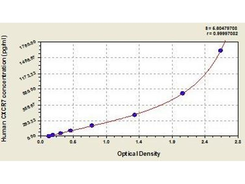 Chemokine (C-X-C Motif) Receptor 7 (CXCR7) ELISA Kit