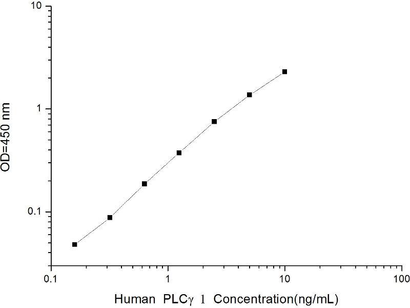 phospholipase C, gamma 1 (PLCG1) ELISA Kit (2)