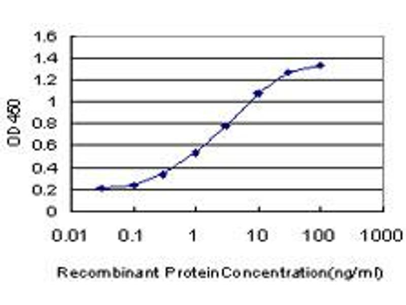 ELISA image for anti-Fibroblast Growth Factor Receptor 1 (FGFR1) (AA 31-150), (partial) antibody (ABIN560872)