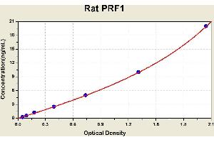 Image no. 1 for Perforin 1 (Pore Forming Protein) (PRF1) ELISA Kit (ABIN1116414)