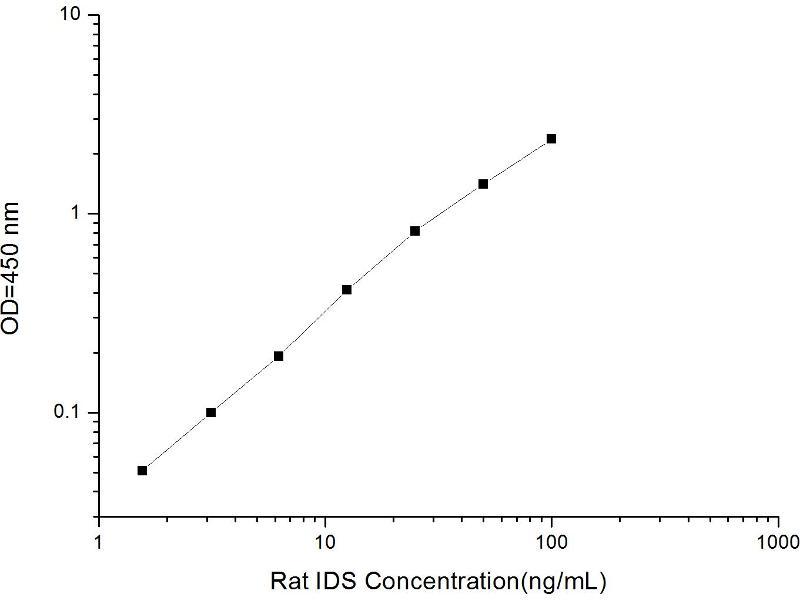 Iduronate 2-Sulfatase (IDS) ELISA Kit