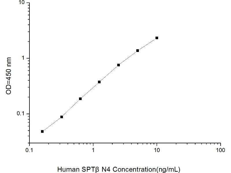 Spectrin Beta, Non-Erythrocytic 4 (SPTBN4) ELISA Kit (2)