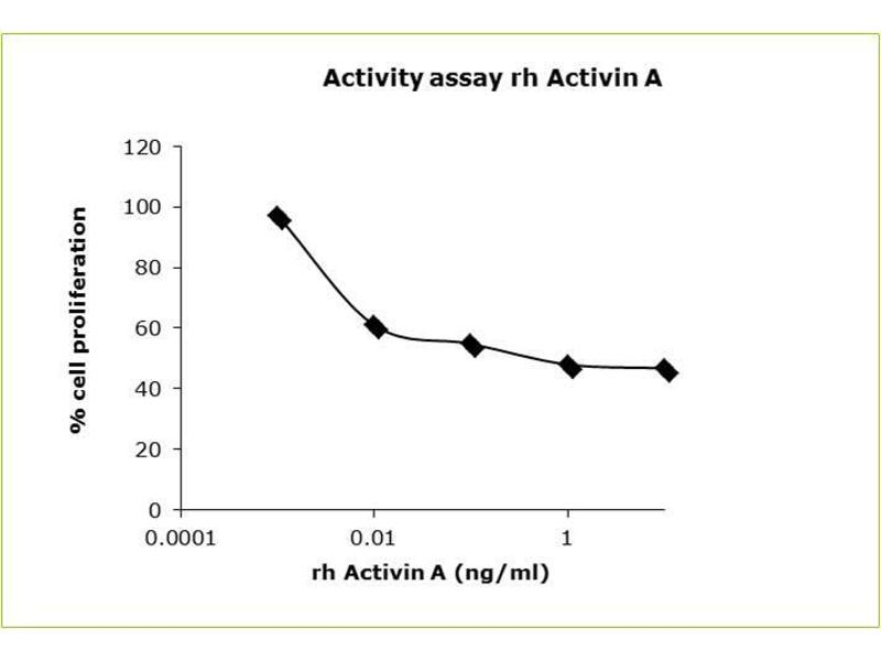 image for Inhibin, beta A (INHBA) (Active) protein (His tag) (ABIN1019683)