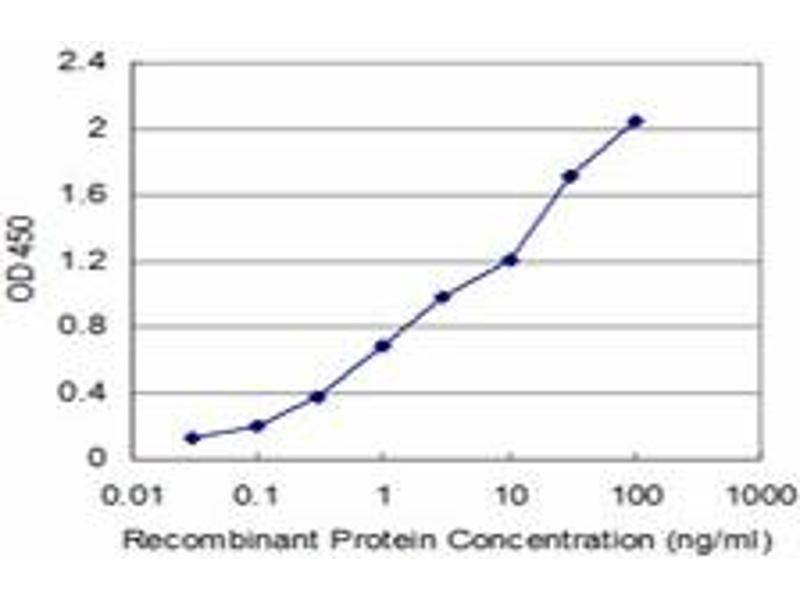 ELISA image for anti-FADD antibody (Fas (TNFRSF6)-Associated Via Death Domain) (AA 109-208) (ABIN522210)