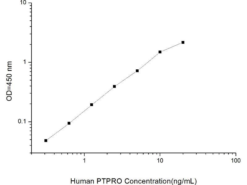 Protein tyrosine Phosphatase, Receptor Type, O (PTPRO) ELISA Kit