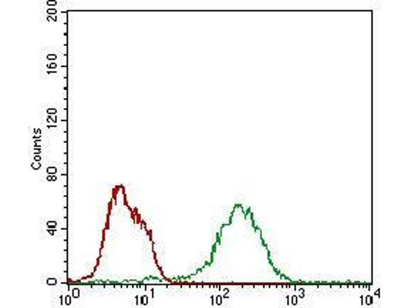 Flow Cytometry (FACS) image for anti-BCL2-Associated Agonist of Cell Death (BAD) (AA 1-168), (full length) antibody (ABIN5542486)