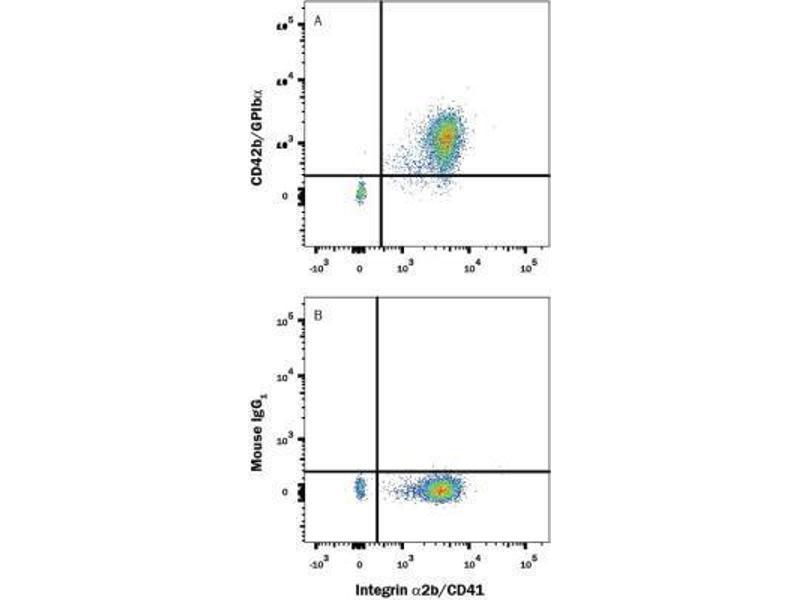 Flow Cytometry (FACS) image for anti-CD42b/GPIb alpha (AA 17-505) antibody (Alexa Fluor 594) (ABIN4261177)