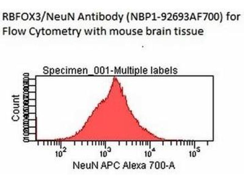 Flow Cytometry (FACS) image for anti-RNA Binding Protein, Fox-1 Homolog (C. Elegans) 3 (RBFOX3) (N-Term) antibody (ABIN4349542)