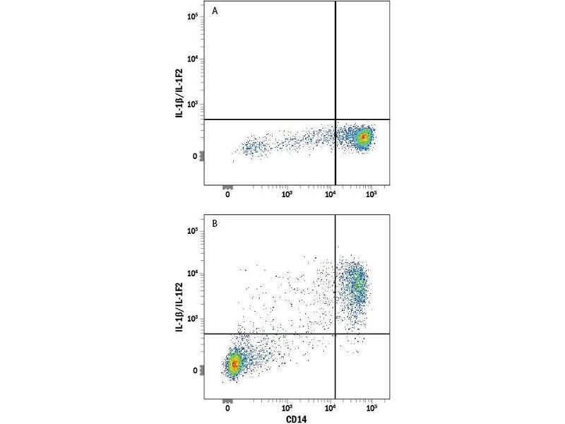 Flow Cytometry (FACS) image for anti-IL1B antibody (Interleukin 1, beta) (AA 117-269) (Allophycocyanin) (ABIN4895760)