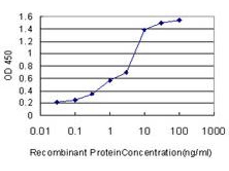 ELISA image for anti-Hydroxyacyl-CoA Dehydrogenase (HADH) (AA 205-314), (partial) antibody (ABIN561223)