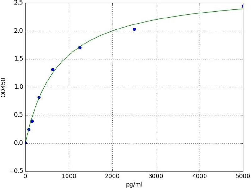 Microtubule-Associated Protein 1 Light Chain 3 beta (MAP1LC3B) ELISA Kit