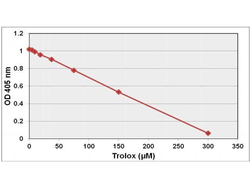 Image no. 3 for OxiSelect™ Trolox Equivalent Antioxidant Capacity (TEAC) Assay Kit (ABTS) (ABIN5067625)