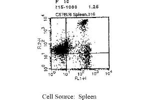 Flow Cytometry (FACS) image for anti-CD8 antibody (CD8a Molecule)  (Biotin) (ABIN114170)
