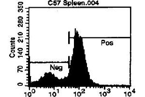 Flow Cytometry (FACS) image for anti-CD72 Molecule (CD72) antibody (Biotin) (ABIN114242)