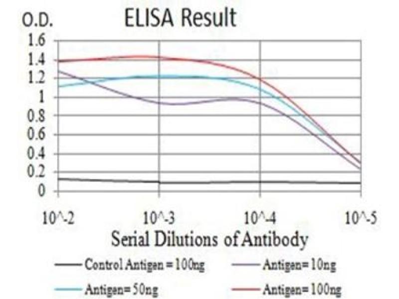 ELISA image for anti-ADP-Ribosylation Factor GTPase Activating Protein 1 (ARFGAP1) (AA 270-414) antibody (ABIN5682433)