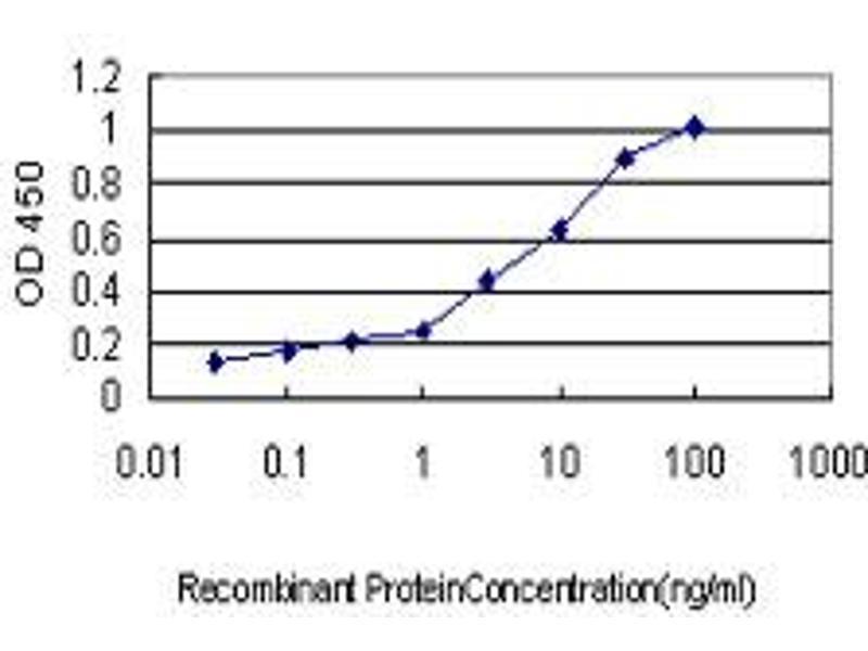 ELISA image for anti-Serpin Peptidase Inhibitor, Clade G (C1 Inhibitor), Member 1 (SERPING1) (AA 1-500), (full length) antibody (ABIN513846)
