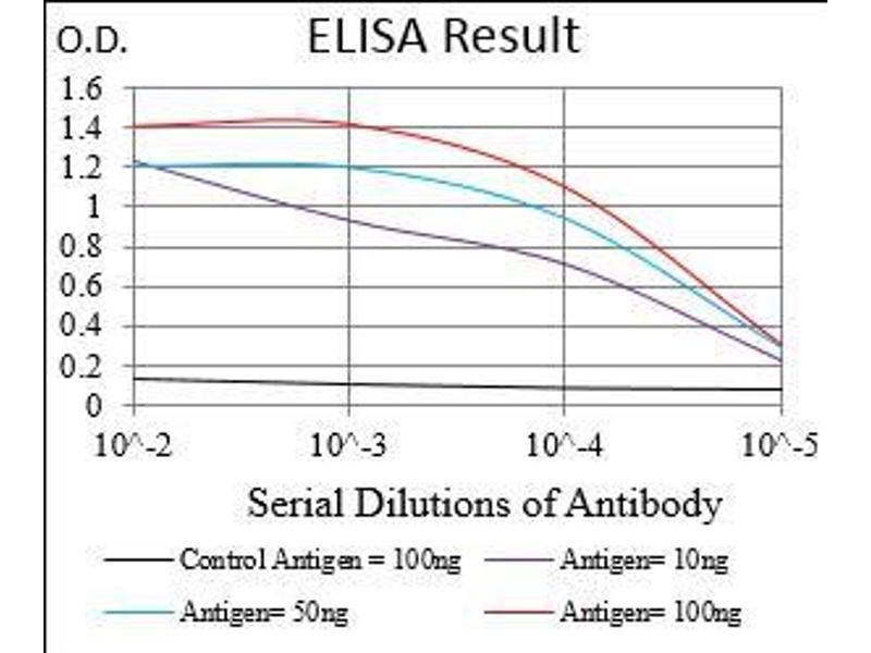 ELISA image for anti-CD14 Molecule (CD14) (AA 20-214) antibody (ABIN1724922)