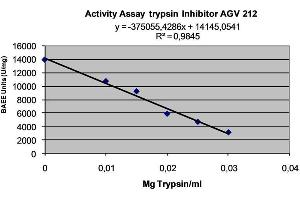 Image no. 2 for Tissue Factor Pathway Inhibitor 2 (TFPI2) protein (His tag) (ABIN573781)
