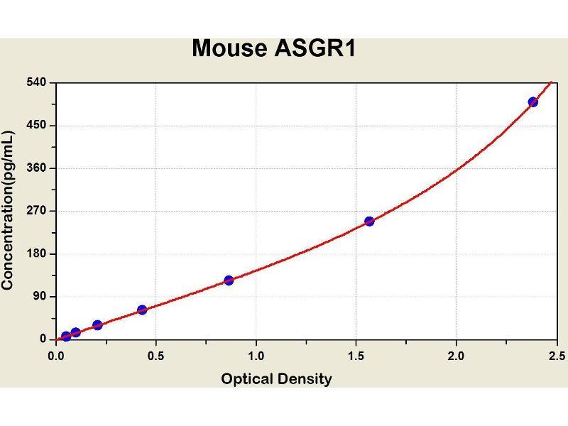 Asialoglycoprotein Receptor 1 (ASGR1) ELISA Kit