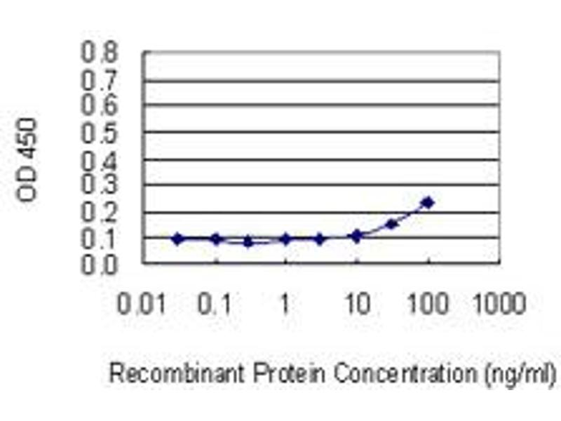 ELISA image for anti-Prolactin Receptor antibody (PRLR) (AA 371-479) (ABIN519289)