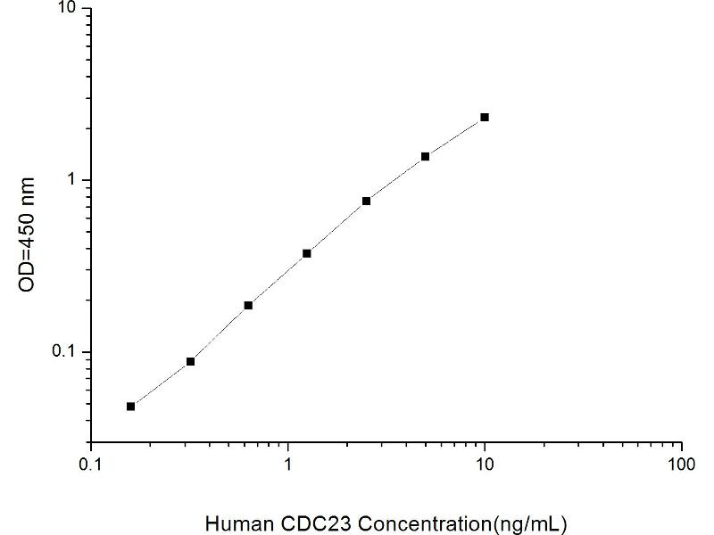 Cell Division Cycle 23 Homolog (S. Cerevisiae) (CDC23) ELISA Kit