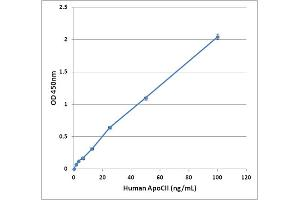 Image no. 1 for Apolipoprotein C-II (APOC2) ELISA Kit (ABIN2345033)