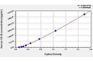Image no. 1 for Orexin B (OXB) ELISA Kit (ABIN367243)