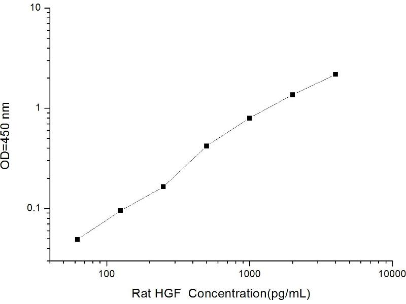 Hepatocyte Growth Factor (Hepapoietin A, Scatter Factor) (HGF) ELISA Kit (2)