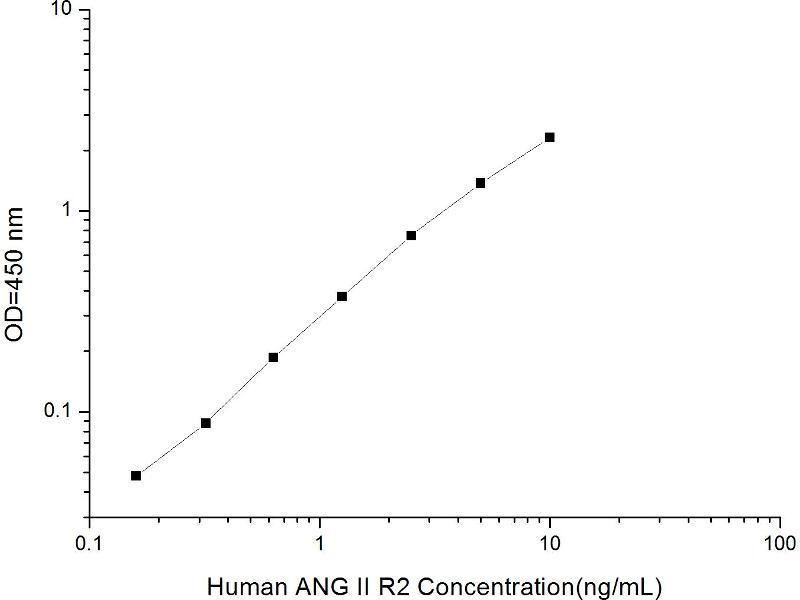 Angiotensin II Receptor, Type 2 (AGTR2) ELISA Kit (2)