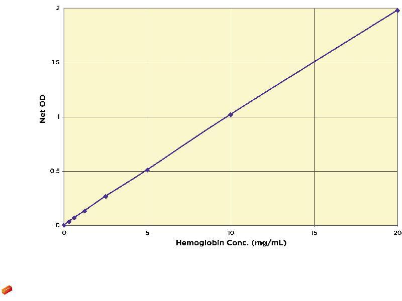 image for Hemoglobin Colorimetric Detection Kit (ABIN577655)
