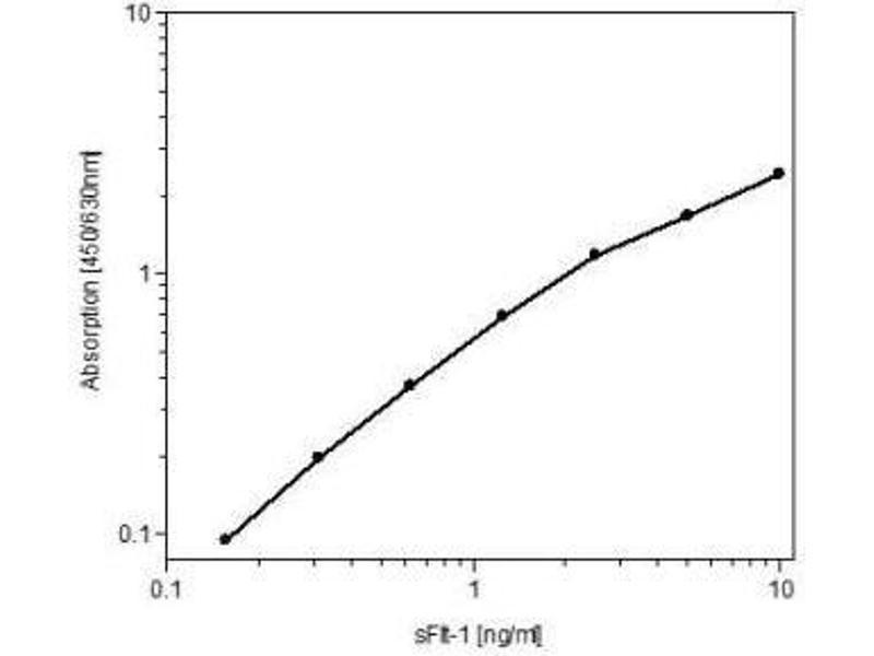 ELISA image for anti-Fms-Related tyrosine Kinase 1 (Vascular Endothelial Growth Factor/vascular Permeability Factor Receptor) (FLT1) antibody (ABIN449642)