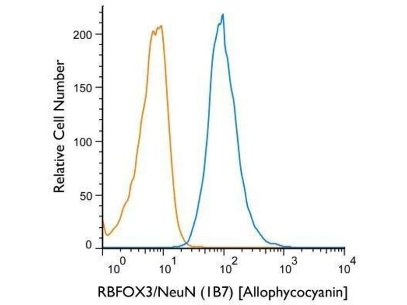 Flow Cytometry (FACS) image for anti-RNA Binding Protein, Fox-1 Homolog (C. Elegans) 3 (RBFOX3) (N-Term) antibody (ABIN4349542)