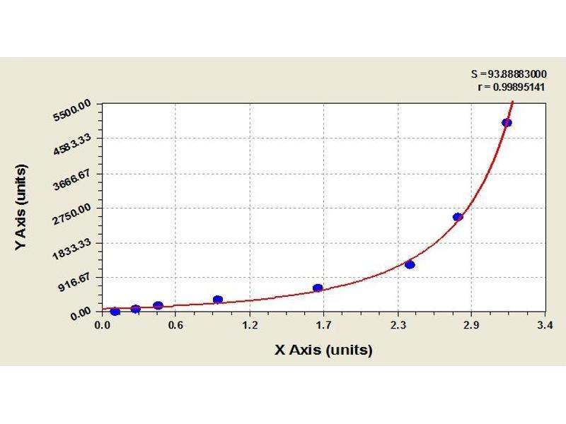 image for Angiogenin, Ribonuclease, RNase A Family, 5 (ANG) ELISA Kit (ABIN365222)
