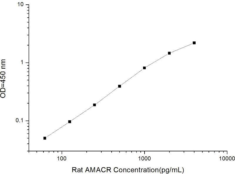 alpha-Methylacyl-CoA Racemase (AMACR) ELISA Kit