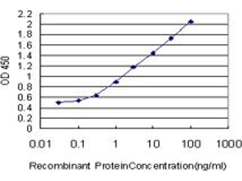 ELISA image for anti-S100 Calcium Binding Protein A11 (S100A11) (AA 1-105), (full length) antibody (ABIN519971)