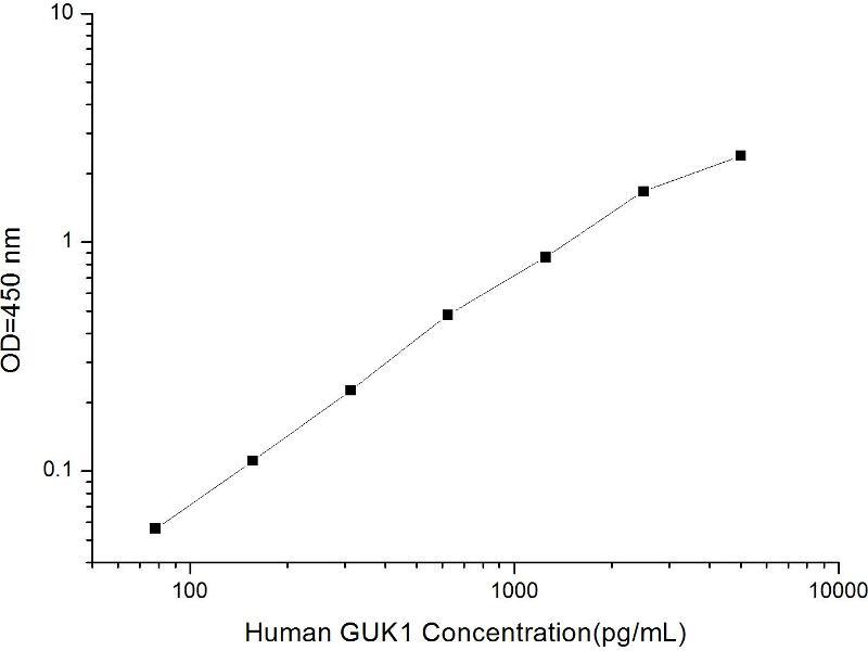 Guanylate Kinase 1 (GUK1) ELISA Kit