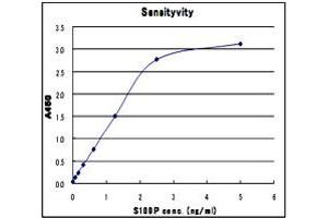 Image no. 1 for S100 Calcium Binding Protein P (S100P) ELISA Kit (ABIN2685417)