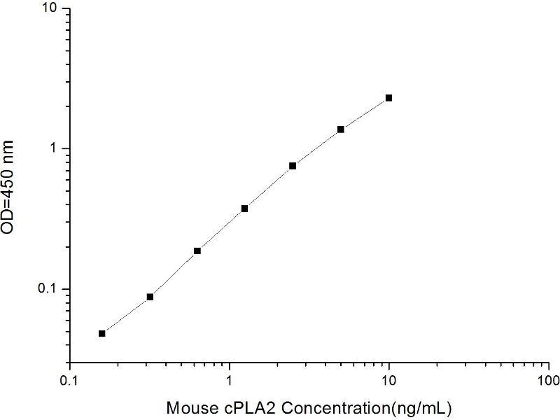 phospholipase A2, Group IVA (Cytosolic, Calcium-Dependent) (PLA2G4A) ELISA Kit (2)