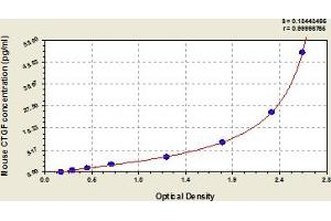 Image no. 1 for Connective Tissue Growth Factor (CTGF) ELISA Kit (ABIN6974152)