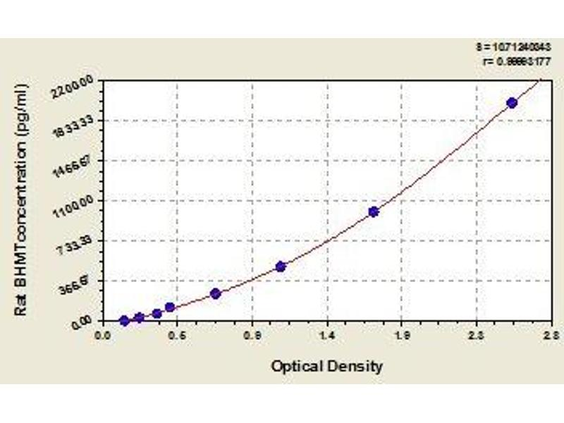 Betaine-Homocysteine Methyltransferase (BHMT) ELISA Kit