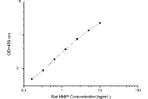 Image no. 1 for Hedgehog Interacting Protein (HHIP) ELISA Kit (ABIN1115368)