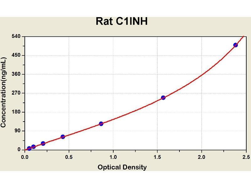 Serpin Peptidase Inhibitor, Clade G (C1 Inhibitor), Member 1 (SERPING1) ELISA Kit