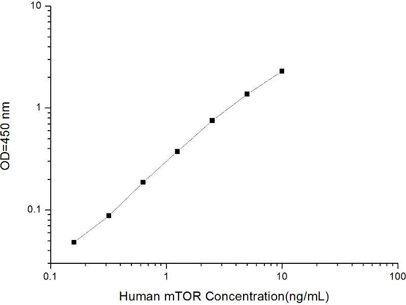 Mechanistic Target of Rapamycin (serine/threonine Kinase) (FRAP1) ELISA Kit