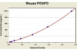 ELISA image for PDGFD ELISA Kit (Platelet Derived Growth Factor D) (ABIN1116551)