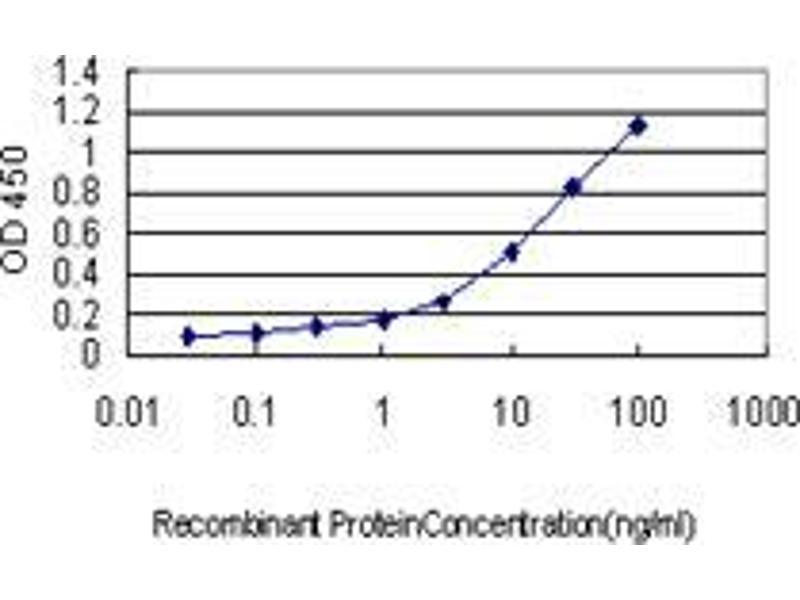 Immunohistochemistry (IHC) image for anti-Kinesin Heavy Chain Member 2A (KIF2A) (AA 1-680) antibody (ABIN395518)