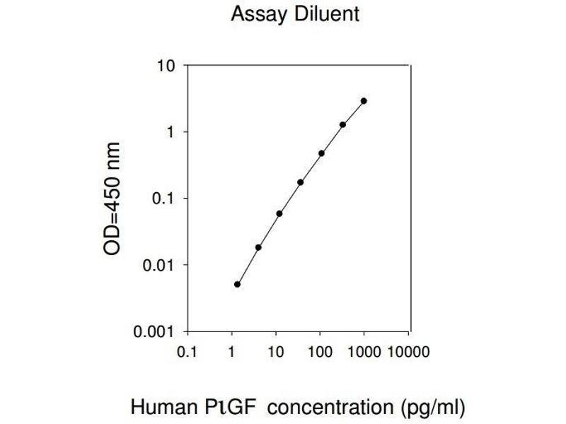 Placenta Growth Factor (PGF) ELISA Kit