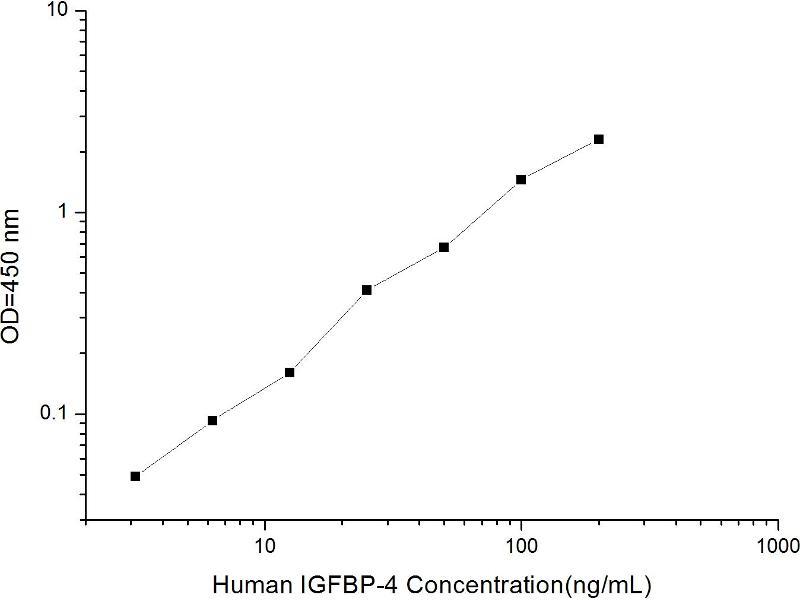 Insulin-Like Growth Factor Binding Protein 4 (IGFBP4) ELISA Kit (2)