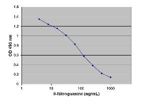 ELISA image for Nitrosative DNA/RNA Damage ELISA Kit (ABIN2345157)
