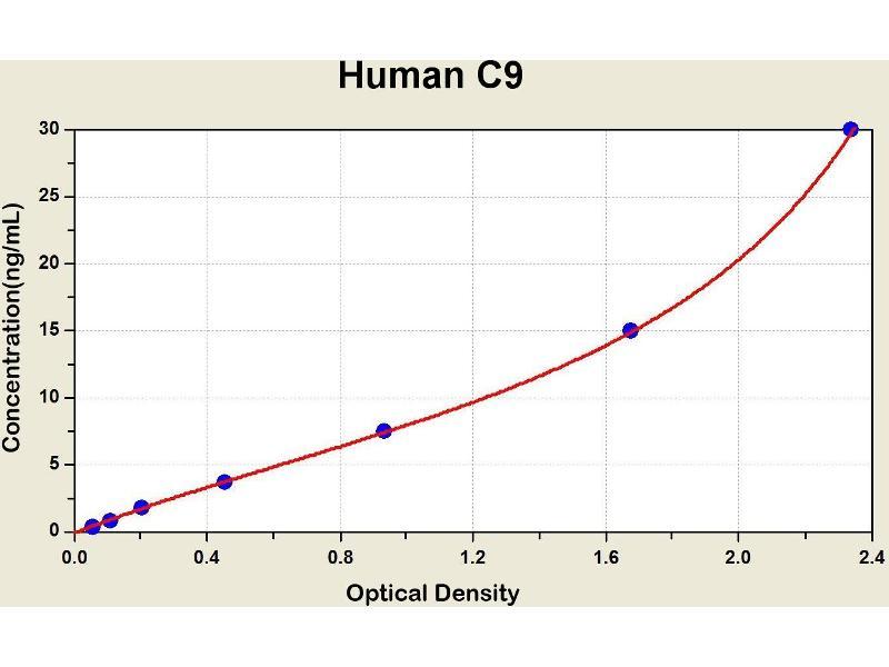 Complement Component C9 (C9) ELISA Kit