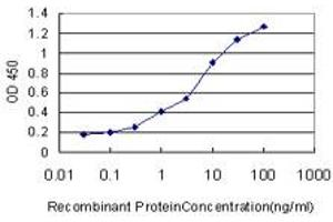 ELISA image for anti-Nuclear Receptor Subfamily 4, Group A, Member 3 (NR4A3) (AA 414-521) antibody (ABIN521726)